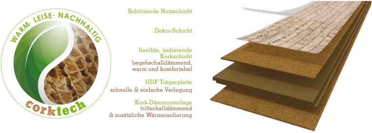 Wicanders Artcomfort Corkcomfort Woodcomfort Korkparkett Produktaufbau