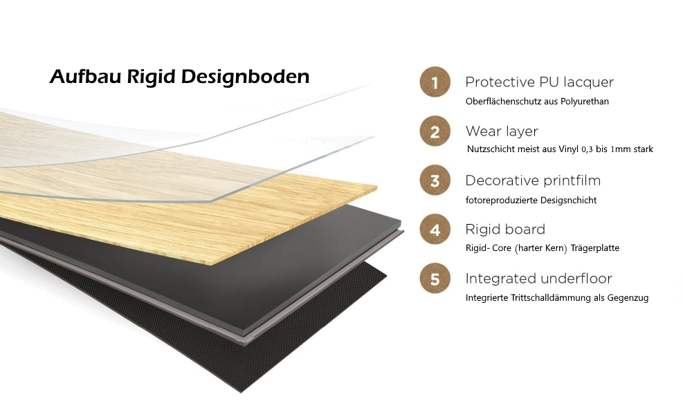 Aufbau Querschnitt Rigid Boden Designboden